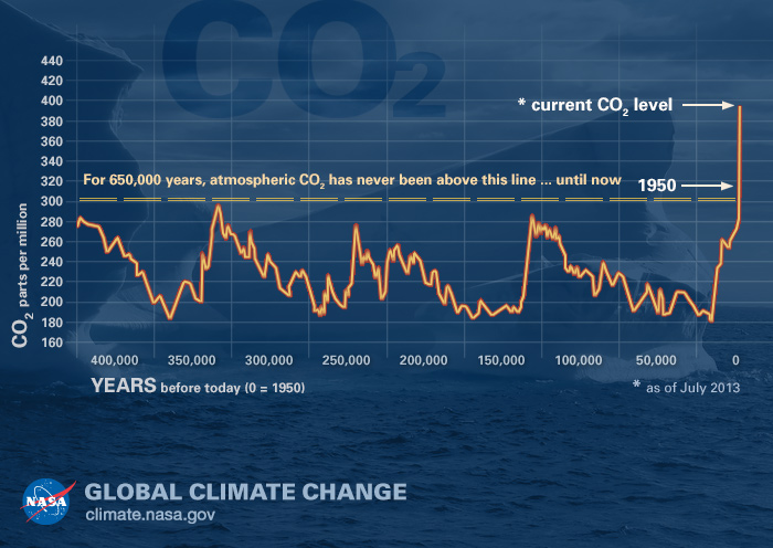 Greennova - CO2 (carbon dioxide) historical concentration